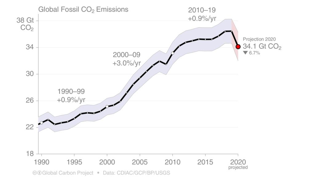 Carta a la humanidad desde 2100. Emisioines CO2