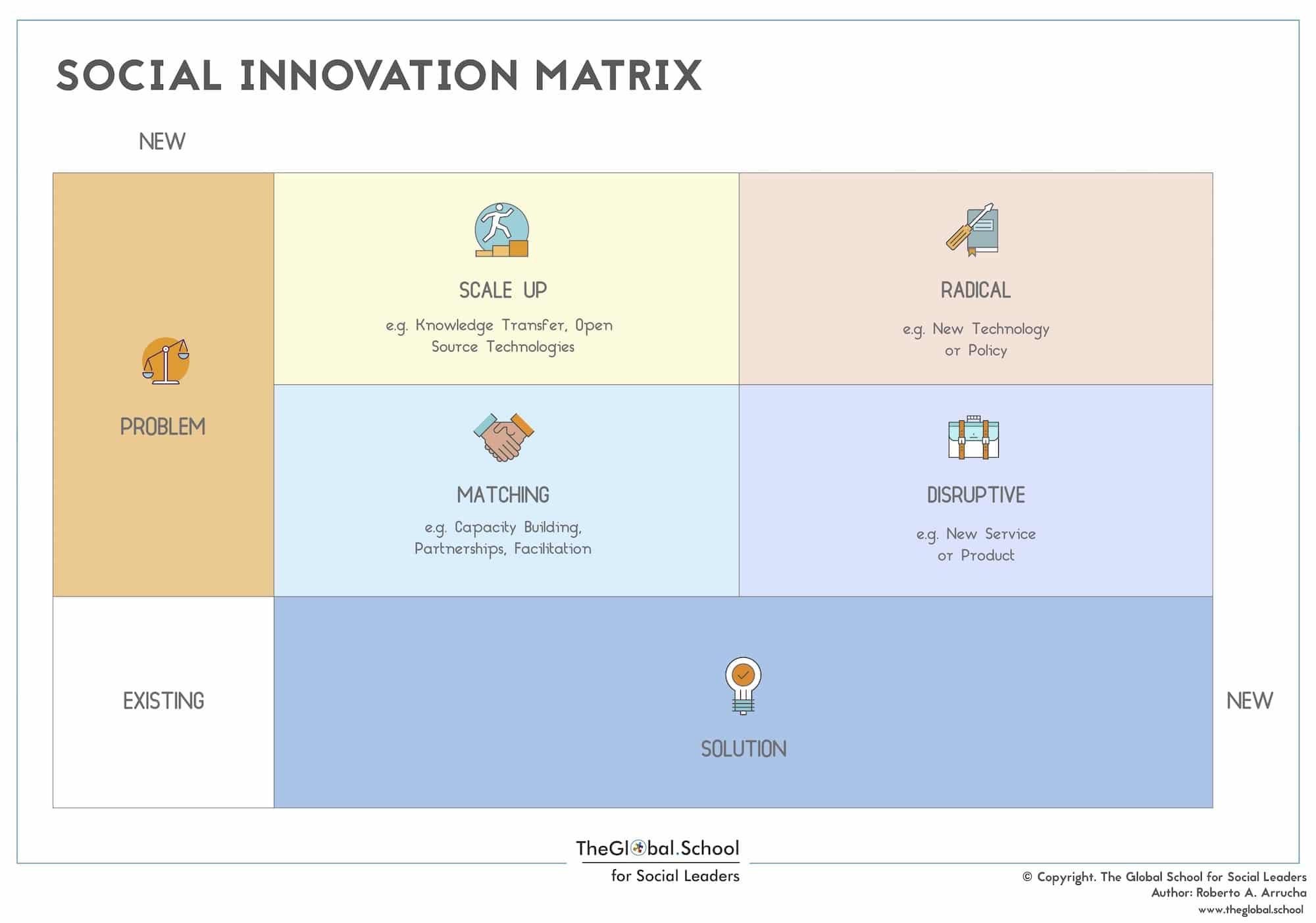 Social Innovation Matrix