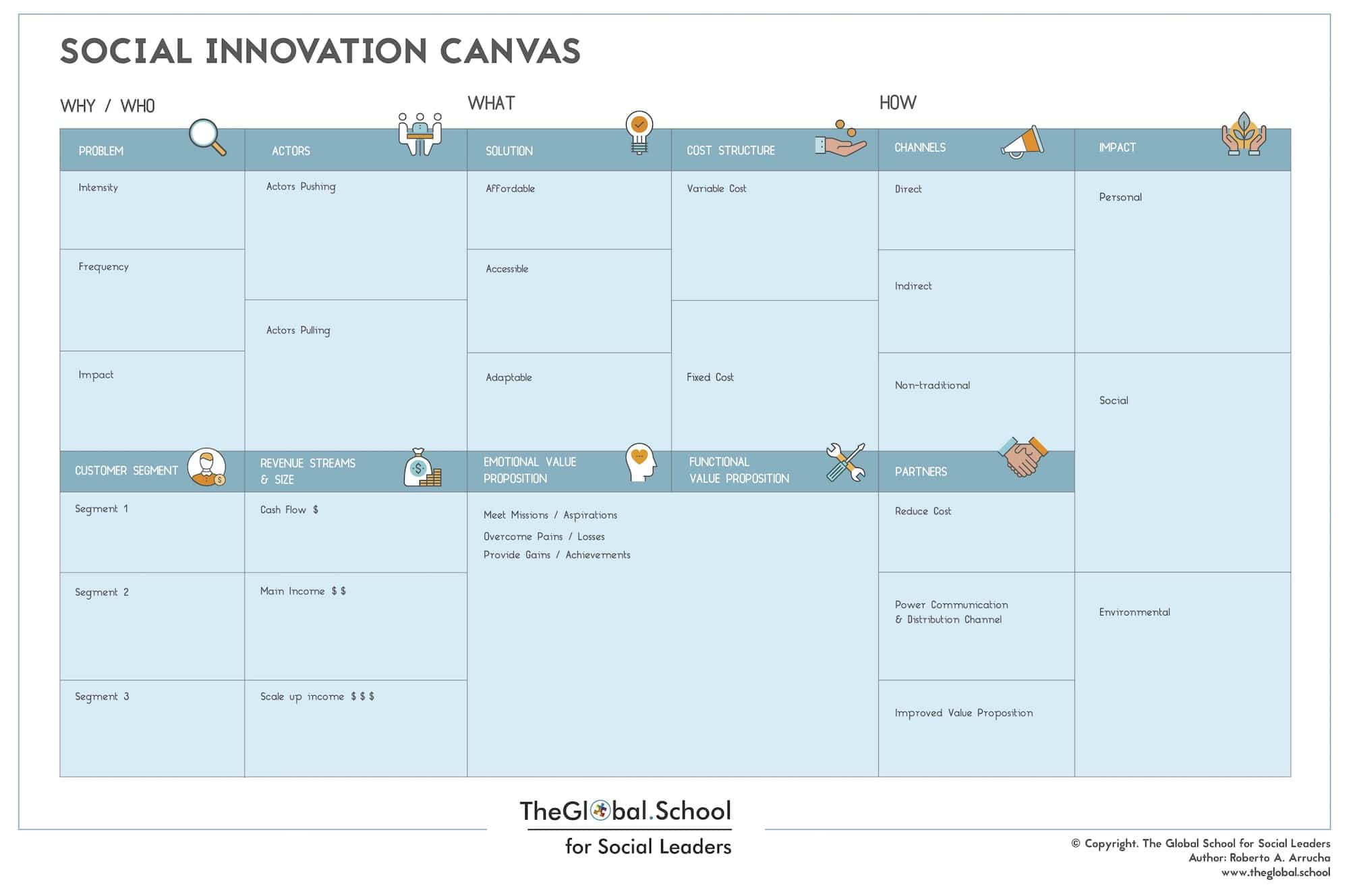 Social Innovation Canvas
