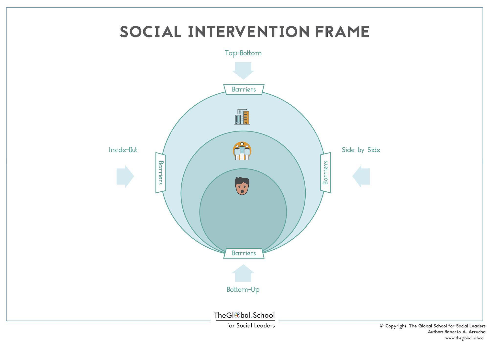 Social Intervention Frame
