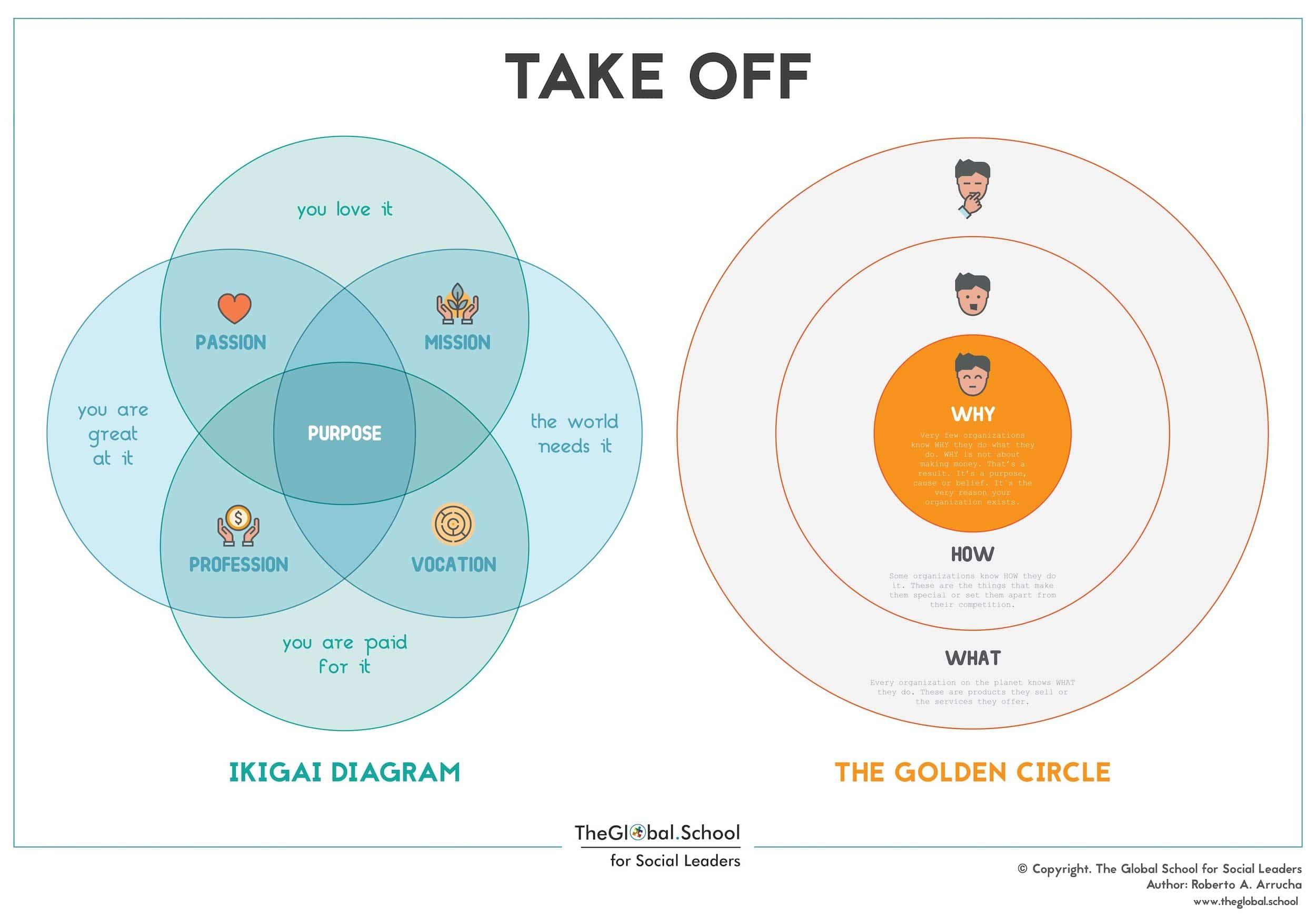 Take Off Tool - Social Innovation Box